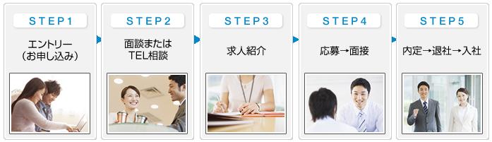 お仕事紹介の流れ step1 エントリー(申し込み) step2 面談またはTEL面接 step3 求人紹介 step4 応募→面接 step5 内定→退社→入社